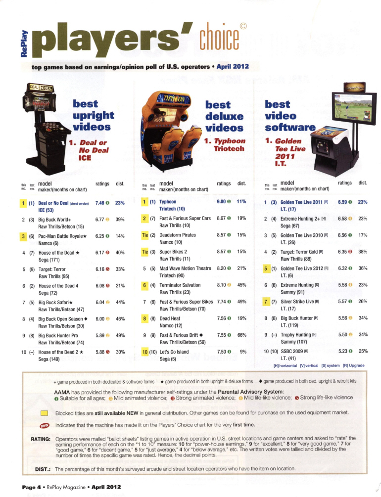 RePlay Magazine  Players Choice Top Earning Arcade Games Poll  April 2012  Page 1
