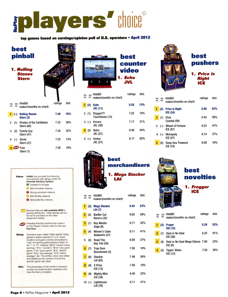 RePlay Magazine  Players Choice Top Earning Arcade Games Poll  April 2012  Page 2